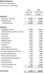 Sample Budget - Beyond Pennies