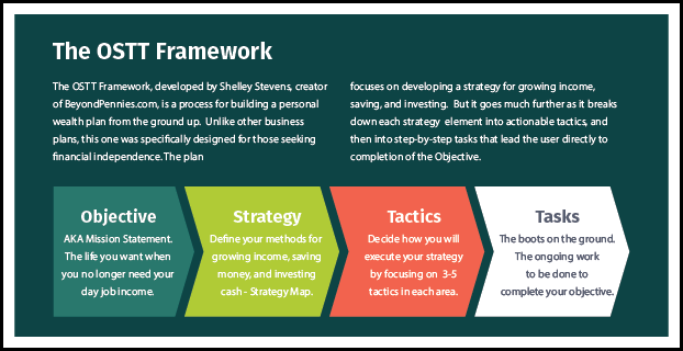 OSTT Framework Visual Concept - Advanced Personal Finance Concept