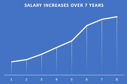 Salary Increases Over Time - How to Increase Salary