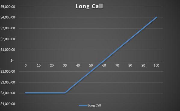 Call_Option_Chart