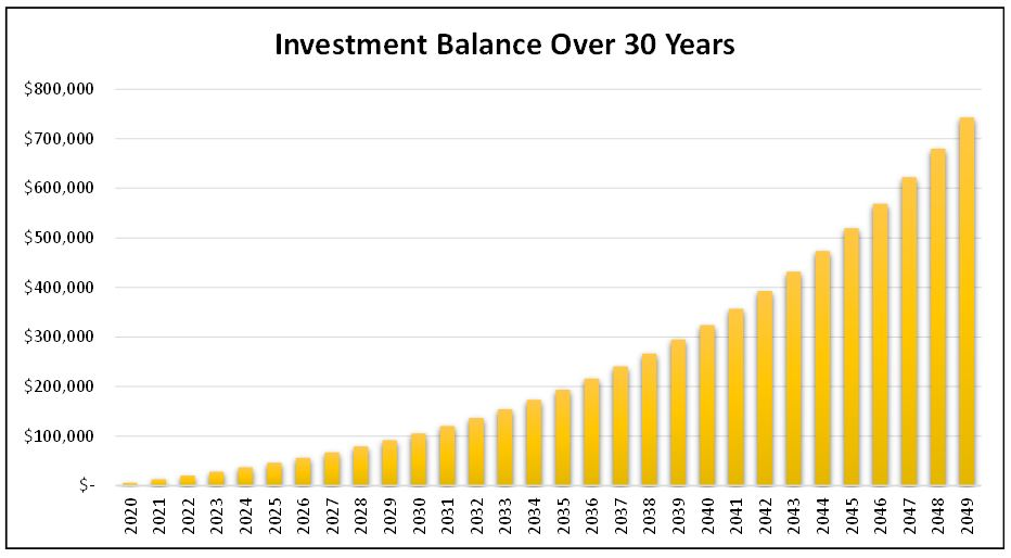 Compound Interest Example - Balance Over 30 Years