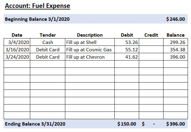 Sample Ledger - Fuel Expense Account - Personal Financial Statement