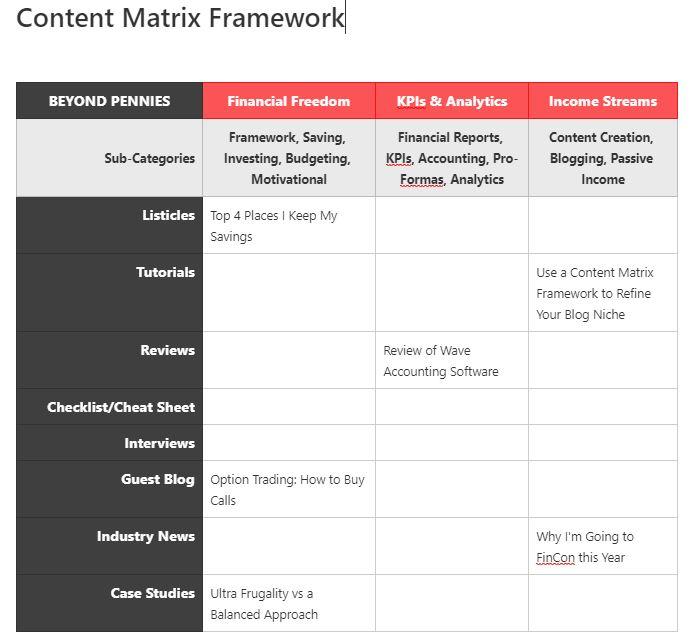Content Matrix Framework With Example Posts
