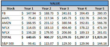FAANG Value 5 Year Performance