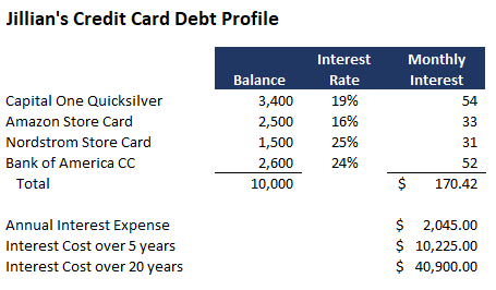 Jillian's revolving credit card debt profile