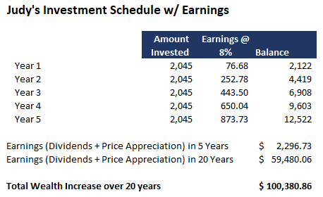Judy's Investment Schedule w/ Earnings over 5 & 20 Years