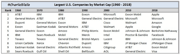 Largest US Companies by Market Cap - Charlie Bilello