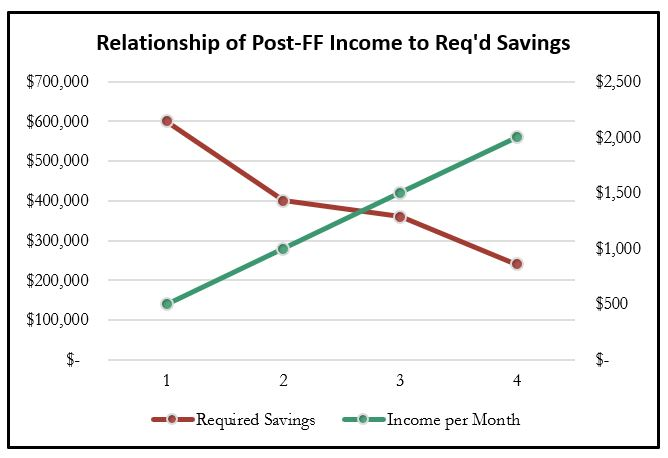 Relationship to Post-FF Income to Required Savings Graph