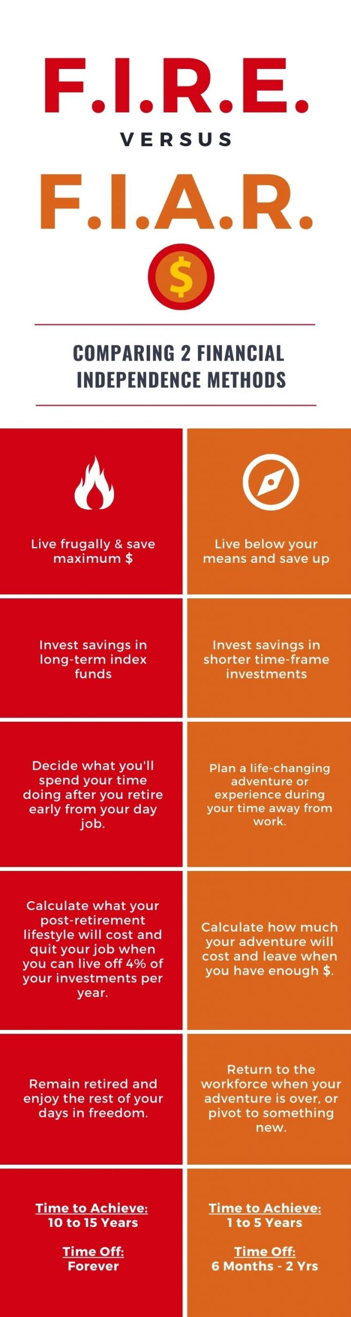 FIRE vs FIAR Infographic