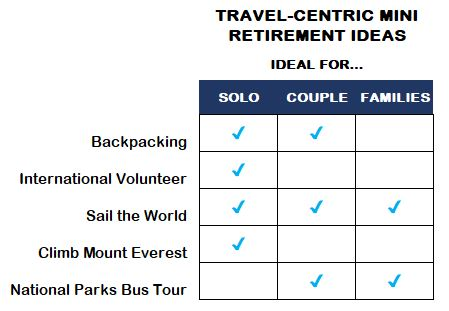 Travel-Centric Mini Retirement Ideas ideal for solo, couples, & families.