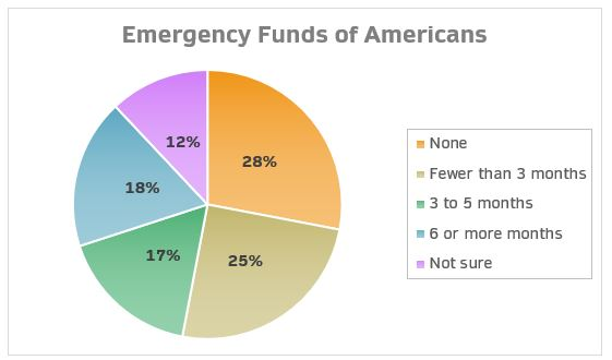 Emergency Fund Pie Chart