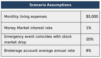 Emergency Fund Scenario Assumptions