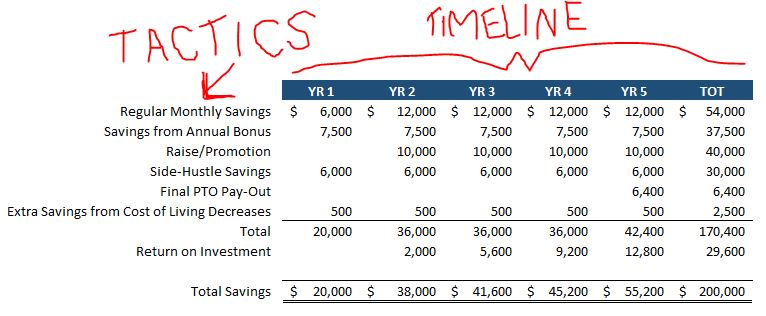 A Savings Plan to Achieve Your Dreams with Tactics and Timeline